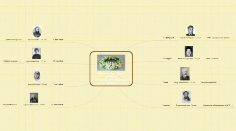 Mind Map: Венок литературных  юбилеев -  литературно-музыкальные  гостиные