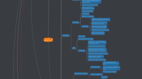 Mind Map: Financial Management