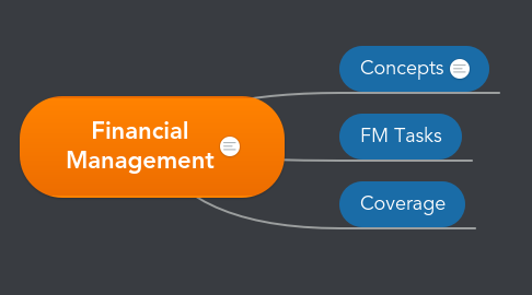 Mind Map: PHDBM 208 Financial Management