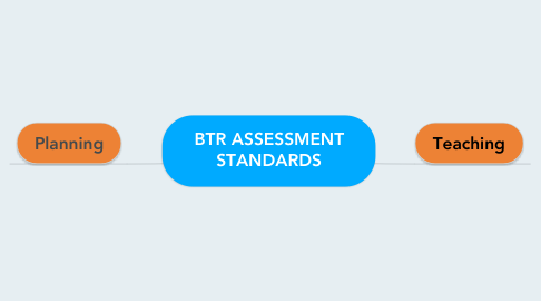 Mind Map: BTR ASSESSMENT STANDARDS