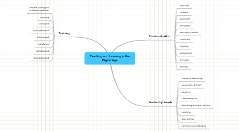 Mind Map: Teaching and Learning in the Digital Age