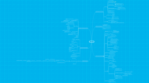 Mind Map: New project!