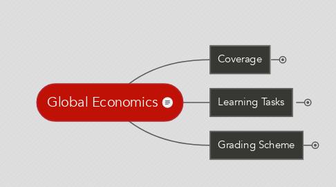 Mind Map: Global Economics