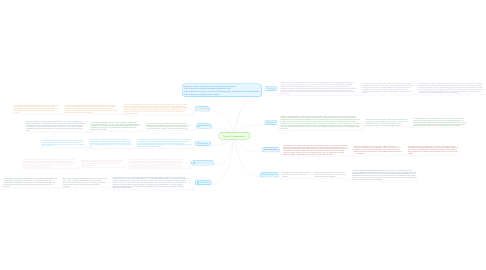 Mind Map: Types of Assessmenrs