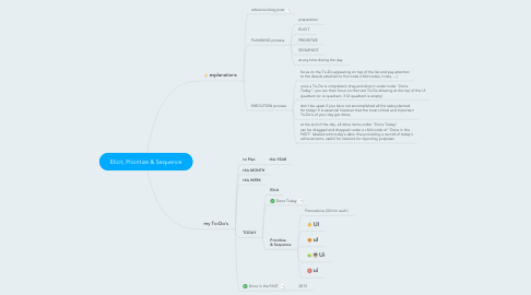 Mind Map: Elicit, Prioritize & Sequence