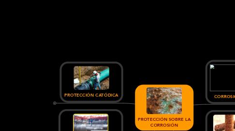 Mind Map: PROTECCIÓN SOBRE LA CORROSIÓN