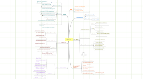 Mind Map: Introduction to ASP.NET MVC