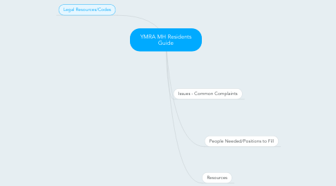 Mind Map: YMRA MH Residents Guide