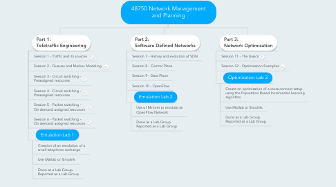 Mind Map: 48750 Network Management