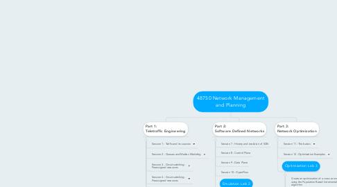 Mind Map: 48750 Network Managementand Planning