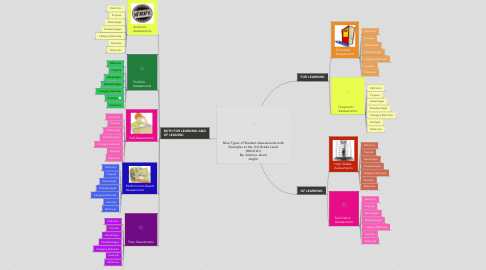 Mind Map: Nine Types of Student Assessments with Examples at the 3rd Grade Level (M6U1A1) By: Arianna Jezari Anglin