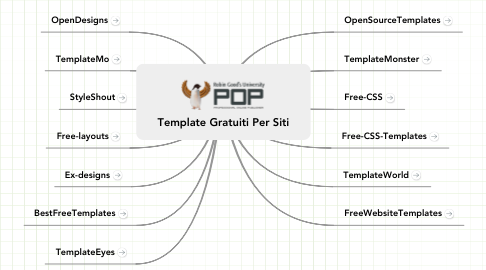 Mind Map: Template Gratuiti Per Siti