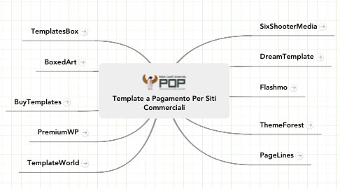 Mind Map: Template a Pagamento Per Siti
