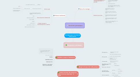 Mind Map: Stratégies pour la recherche d'information