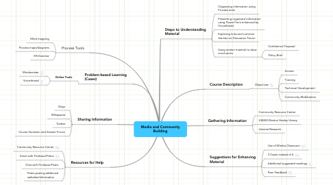 Mind Map: Media and Community Building