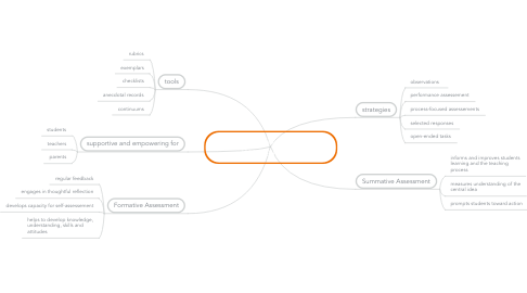 Mind Map: Assessment: feedback on the learning process