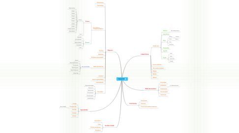 Mind Map: Stamcel 2.0