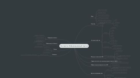 Mind Map: Экспертно Информационный портал