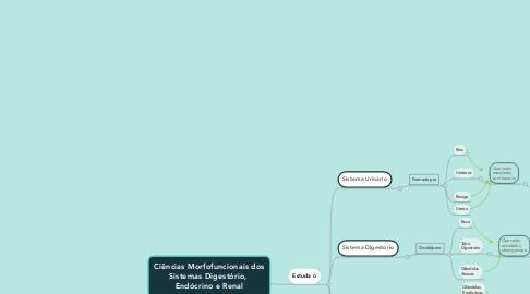 Mind Map: Ciências Morfofuncionais dos Sistemas Digestório,  Endócrino e Renal
