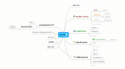 Mind Map: format