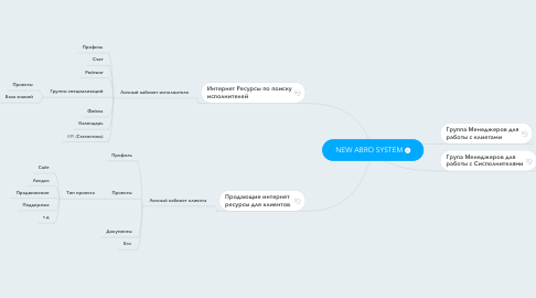 Mind Map: NEW ABRO SYSTEM