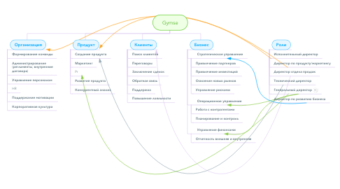 Mind Map: Gymse