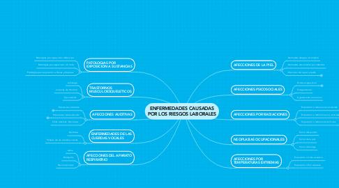 Mind Map: ENFERMEDADES CAUSADAS POR LOS RIESGOS LABORALES