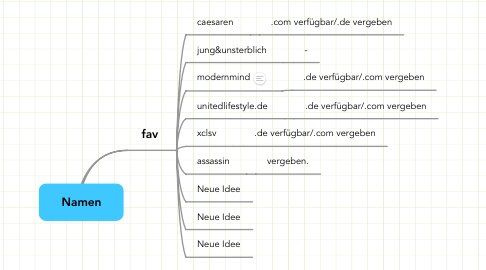 Mind Map: Namen