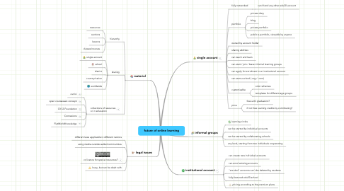 Mind Map: future of online learning