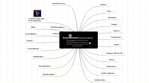 Mind Map: Photographers Portfolio Online - The Best Resources and Tools to Showcase, Present and Sell Your Photos Online
