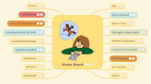 Mind Map: Vision Board
