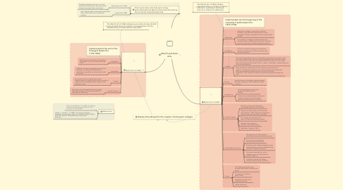 Mind Map: Morrill Land-Grant Acts