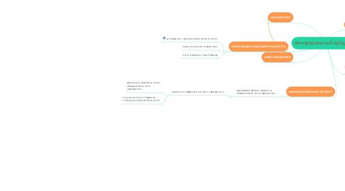 Mind Map: инновационный процесс