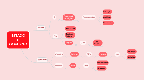 Mind Map: ESTADO E GOVERNO