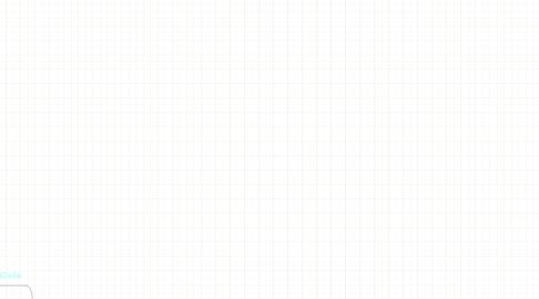 Mind Map: Magistratura