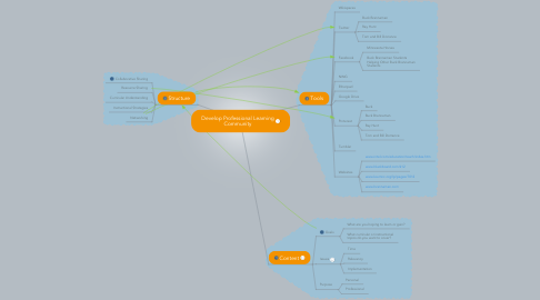 Mind Map: Develop Professional Learning Community