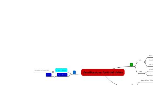 Mind Map: classificazione fonti del diritto