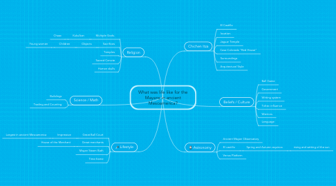 Mind Map: What was life like for the Mayans in ancient Mesoamerica?