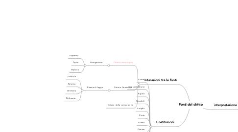 Mind Map: Fonti del diritto