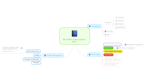 Mind Map: Mind Map Coding System, Basic