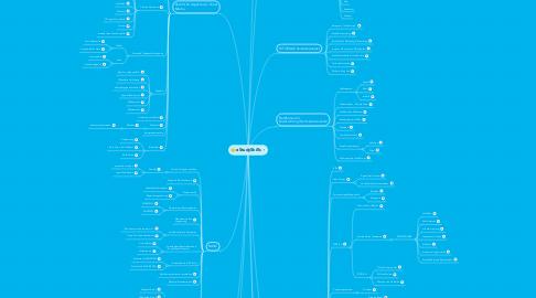 Mind Map: eStudySkills