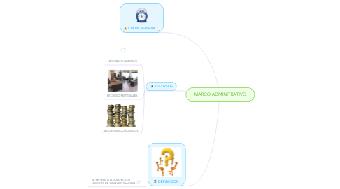 Mind Map: MARCO ADMINITRATIVO