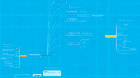 Mind Map: How do I use the EBSCO Database for research?