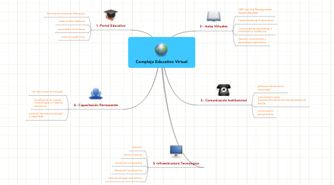 Mind Map: Complejo Educativo Virtual