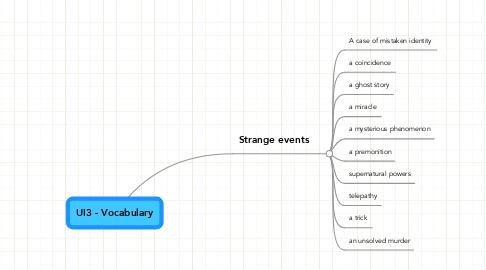 Mind Map: UI3 - Vocabulary