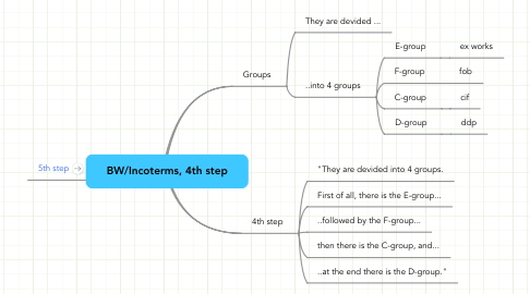 Mind Map: BW/Incoterms, 4th step