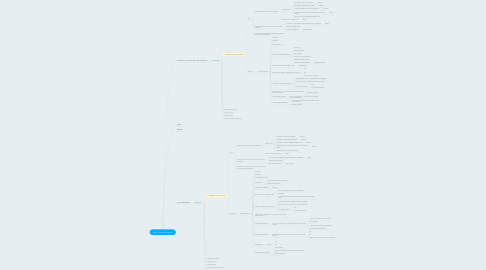 Mind Map: Web Quoting Questions
