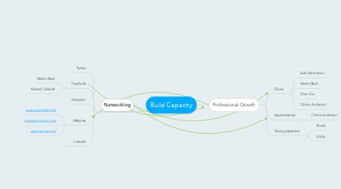 Mind Map: Build Capacity