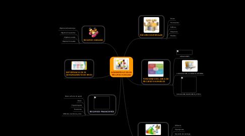 Mind Map: ADMINISTRACION DE RECURSO HUMANO