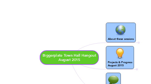Mind Map: Biggerplate Town Hall Hangout August 2015